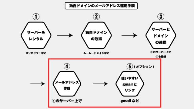 すでにサーバレンタルと独自ドメインを取得済みの場合の、メールアドレス取得手順