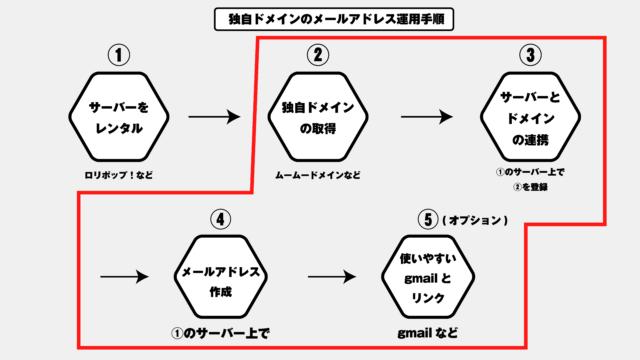 1から独自ドメインのメールアドレス取得する方法