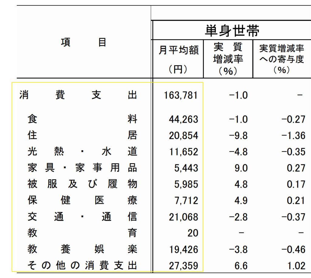 家 計 調 査 報 告 家計収支編 2019年(令和元年)平均結果の概要