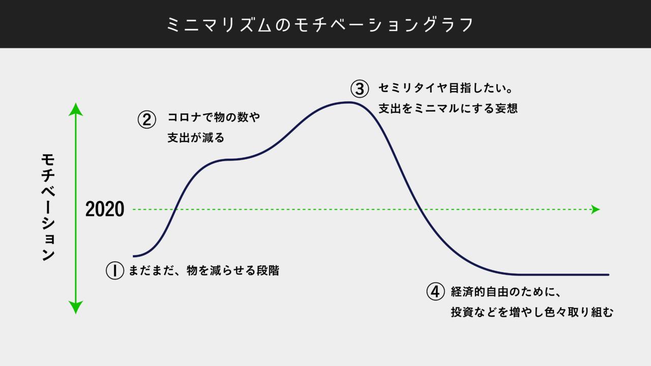 ミニマリストのモチベーショングラフ