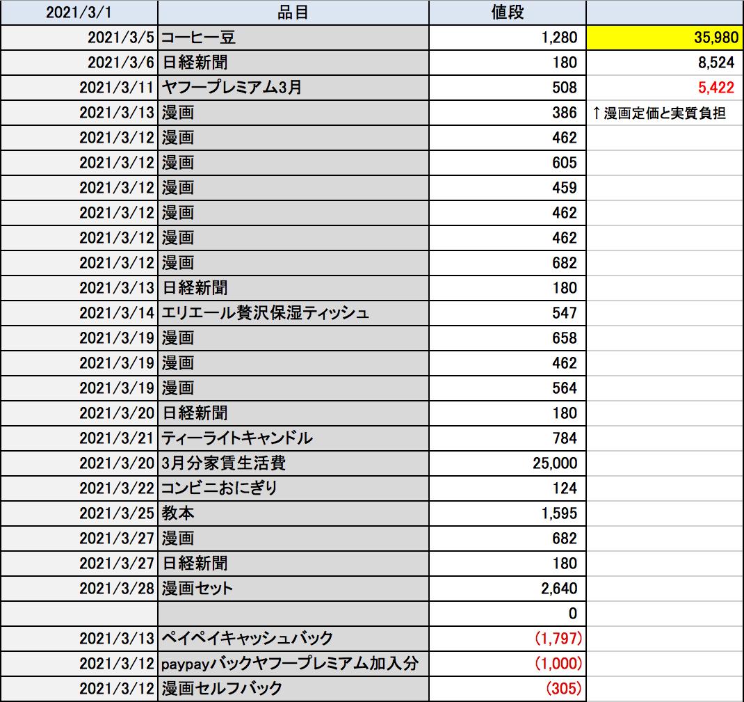 2021年3月の出費