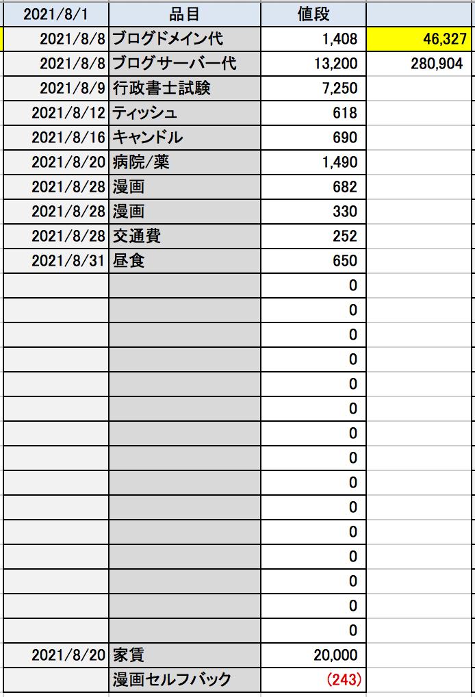 ミニマリストの家計簿2021年8月