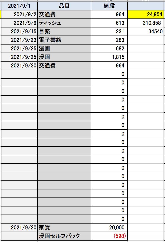 ミニマリストの家計簿2021年9月